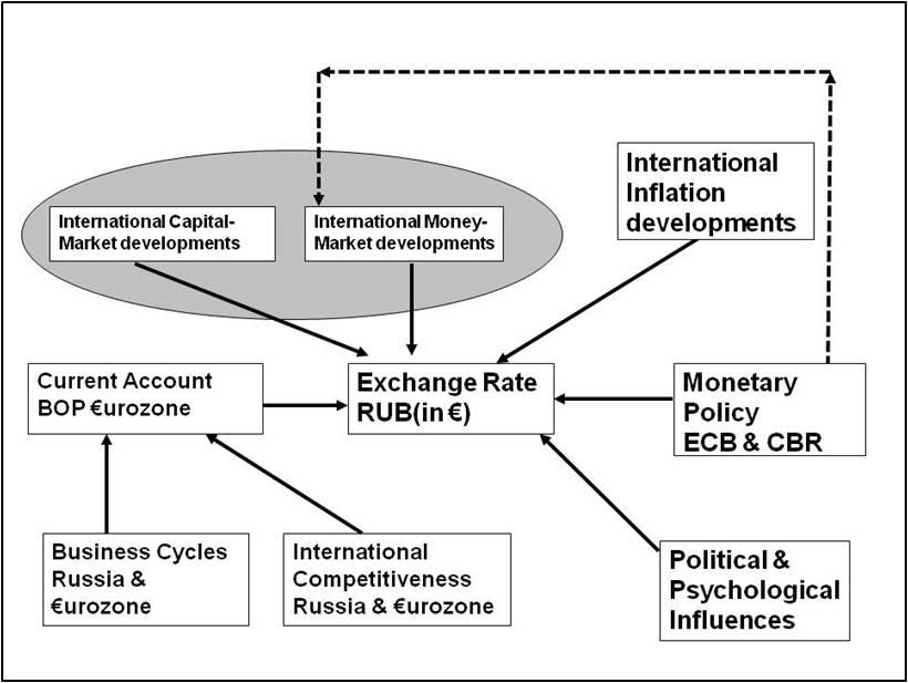 Forex market model
