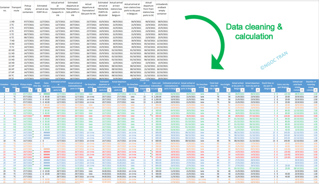 Data cleaning and calculation Logistics