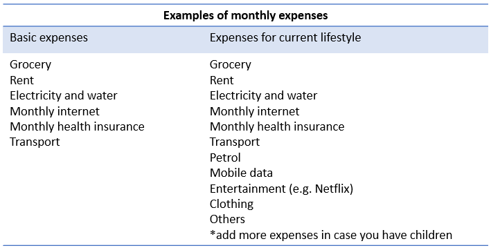Example of monthly expenses